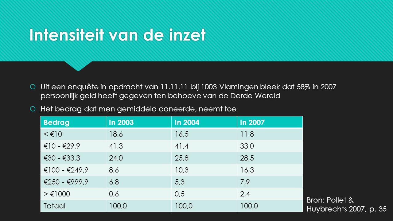 Intensiteit van de inzet  Uit een enquête in opdracht van 11.11.11 bij 1003 Vlamingen bleek dat 58% in 2007 persoonlijk geld heeft gegeven ten behoev