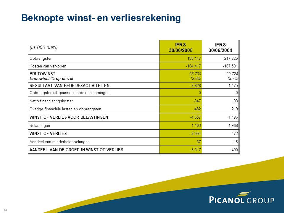 14 Beknopte winst- en verliesrekening (in '000 euro) IFRS 30/06/2005 IFRS 30/06/2004 Opbrengsten188.147217.225 Kosten van verkopen-164.417-187.501 BRUTOWINST Brutowinst % op omzet 23.730 12,6% 29.724 13,7% RESULTAAT VAN BEDRIJFSACTIVITEITEN-3.8281.175 Opbrengsten uit geassocieerde deelnemingen00 Netto financieringskosten-347103 Overige financiële lasten en opbrengsten-482219 WINST OF VERLIES VOOR BELASTINGEN-4.6571.496 Belastingen1.103-1.968 WINST OF VERLIES-3.554-472 Aandeel van minderheidsbelangen37-18 AANDEEL VAN DE GROEP IN WINST OF VERLIES-3.517-490