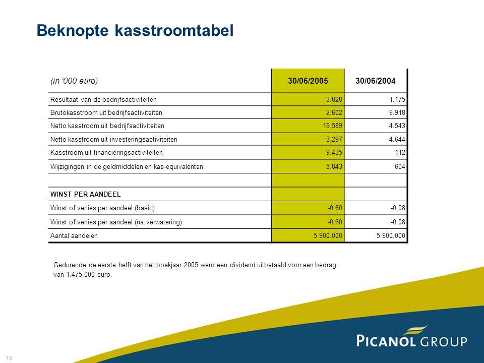 15 Beknopte kasstroomtabel (in '000 euro)30/06/200530/06/2004 Resultaat van de bedrijfsactiviteiten-3.8281.175 Brutokasstroom uit bedrijfsactiviteiten2.6029.918 Netto kasstroom uit bedrijfsactiviteiten16.5894.543 Netto kasstroom uit investeringsactiviteiten-3.297-4.644 Kasstroom uit financieringsactiviteiten-9.435112 Wijzigingen in de geldmiddelen en kas-equivalenten5.843604 WINST PER AANDEEL Winst of verlies per aandeel (basic)-0,60-0,08 Winst of verlies per aandeel (na verwatering)-0,60-0,08 Aantal aandelen5.900.000 Gedurende de eerste helft van het boekjaar 2005 werd een dividend uitbetaald voor een bedrag van 1.475.000 euro.