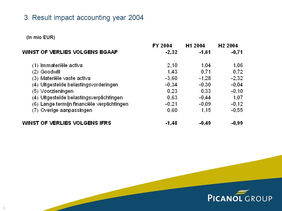 5 3. Result impact accounting year 2004 (In mio EUR)