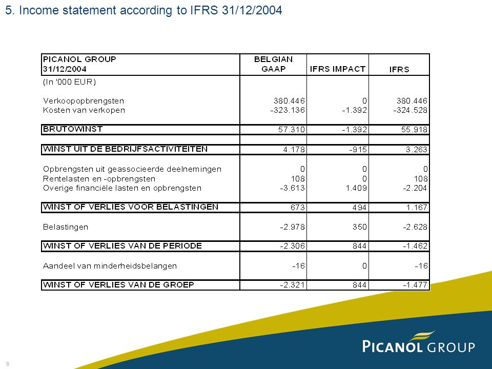 8 5. Income statement according to IFRS 31/12/2004