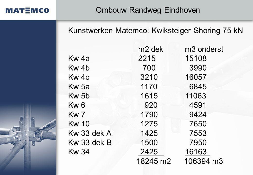 Ombouw Randweg Eindhoven Kunstwerken Matemco: Kwiksteiger Shoring 75 kN m2 dekm3 onderst Kw 4a221515108 Kw 4b 700 3990 Kw 4c 321016057 Kw 5a 1170 6845 Kw 5b 161511063 Kw 6 920 4591 Kw 7 1790 9424 Kw 10 1275 7650 Kw 33 dek A 1425 7553 Kw 33 dek B 1500 7950 Kw 34 242516163 18245 m2 106394 m3