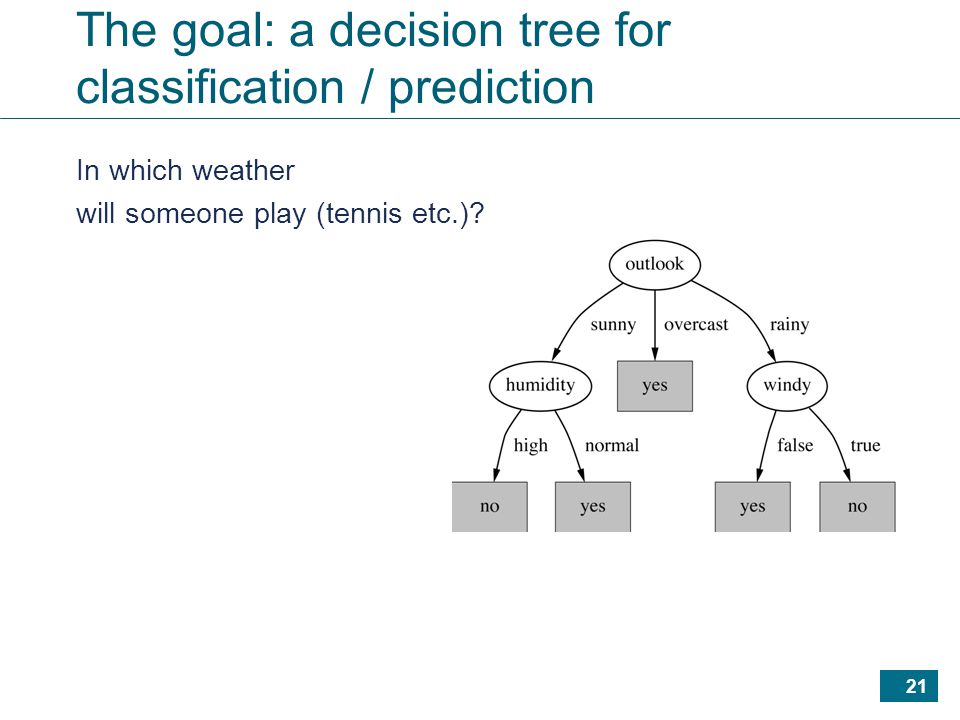 21 The goal: a decision tree for classification / prediction In which weather will someone play (tennis etc.)