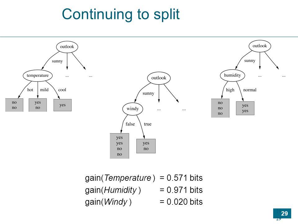 29 Continuing to split gain(Temperature )= 0.571 bits gain(Humidity ) = 0.971 bits gain(Windy )= 0.020 bits
