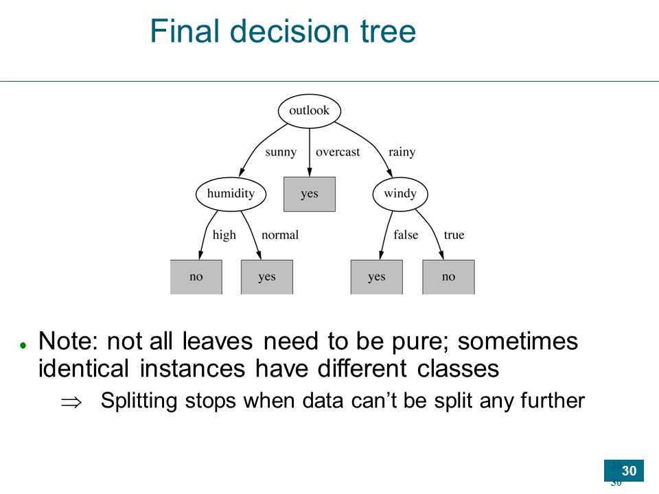 30 Final decision tree Note: not all leaves need to be pure; sometimes identical instances have different classes  Splitting stops when data can't be split any further