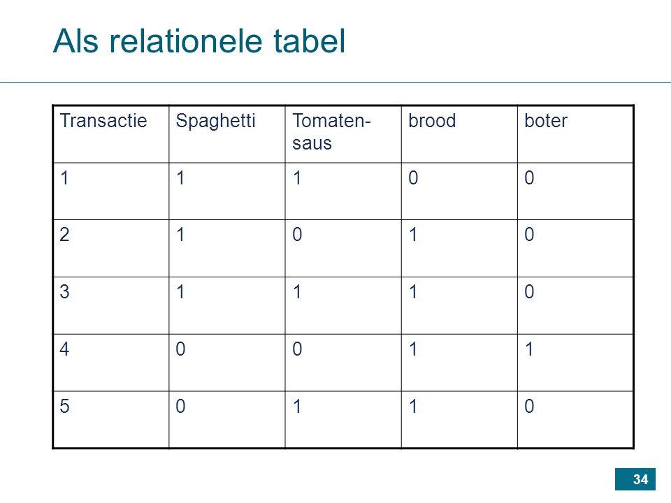 34 Als relationele tabel TransactieSpaghettiTomaten- saus broodboter 11100 21010 31110 40011 50110