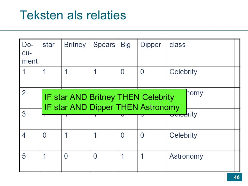 46 Teksten als relaties Do- cu- ment starBritneySpearsBigDipperclass 111100Celebrity 210111Astronomy 311100Celebrity 401100 510011Astronomy IF star AND Britney THEN Celebrity IF star AND Dipper THEN Astronomy