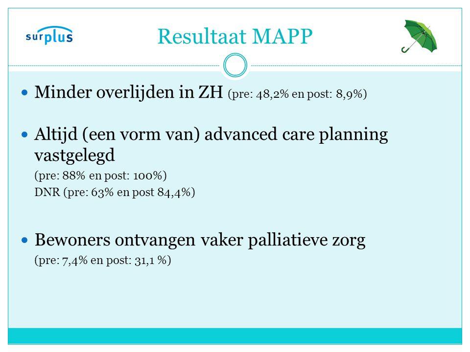 Resultaat MAPP Minder overlijden in ZH (pre: 48,2% en post: 8,9%) Altijd (een vorm van) advanced care planning vastgelegd (pre: 88% en post: 100%) DNR (pre: 63% en post 84,4%) Bewoners ontvangen vaker palliatieve zorg (pre: 7,4% en post: 31,1 %)