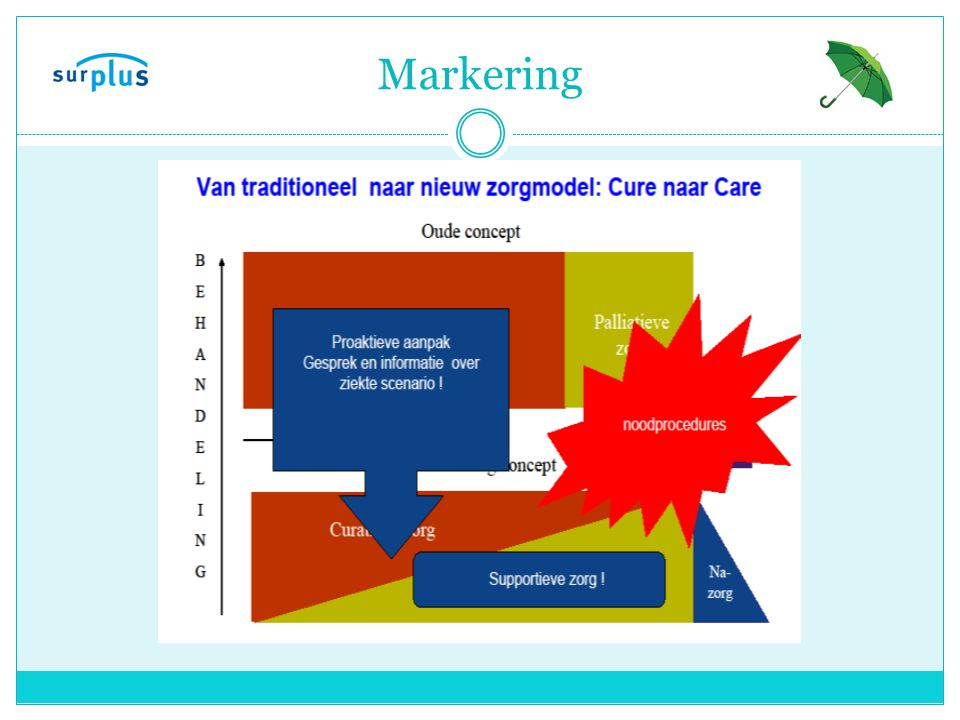 Nog een voorbeeld Prognostic Indicator Guidance to aid identification of adult patients with advanced disease, in the last months/ year of life, who are in need of supportive and palliative care Version 2.25 July 06