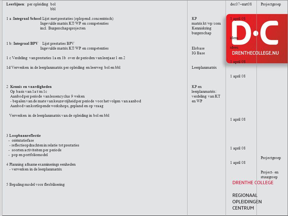 Leerlijnen: per opleiding bol bbl 1 a :Integraal School Lijst met prestaties (oplopend.concentrisch) Ingevulde matrix KT/WP en competenties incl. Burg