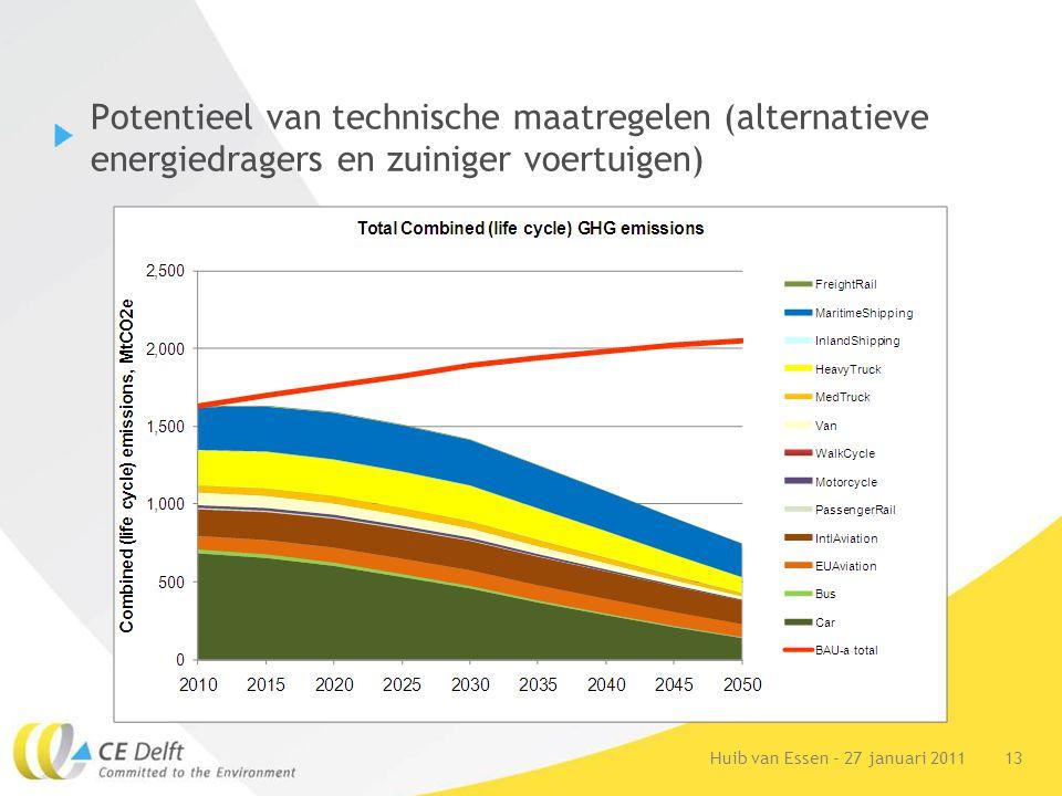 13Huib van Essen - 27 januari 2011 Potentieel van technische maatregelen (alternatieve energiedragers en zuiniger voertuigen)