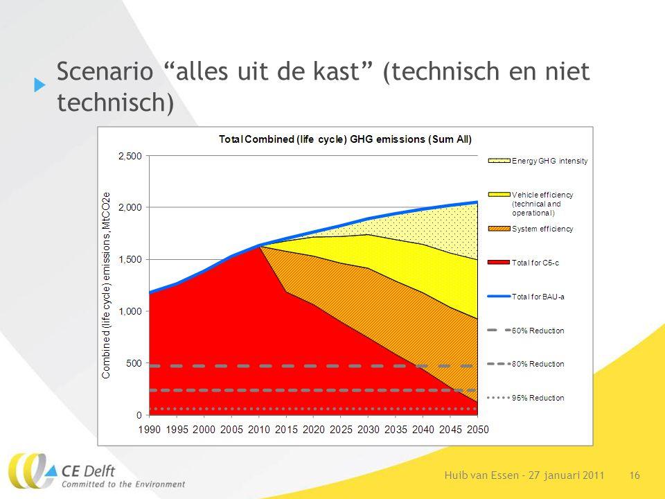 """16Huib van Essen - 27 januari 2011 Scenario """"alles uit de kast"""" (technisch en niet technisch)"""