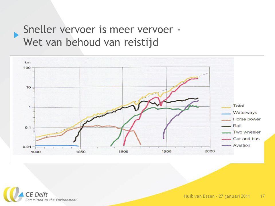 17Huib van Essen - 27 januari 2011 Sneller vervoer is meer vervoer - Wet van behoud van reistijd
