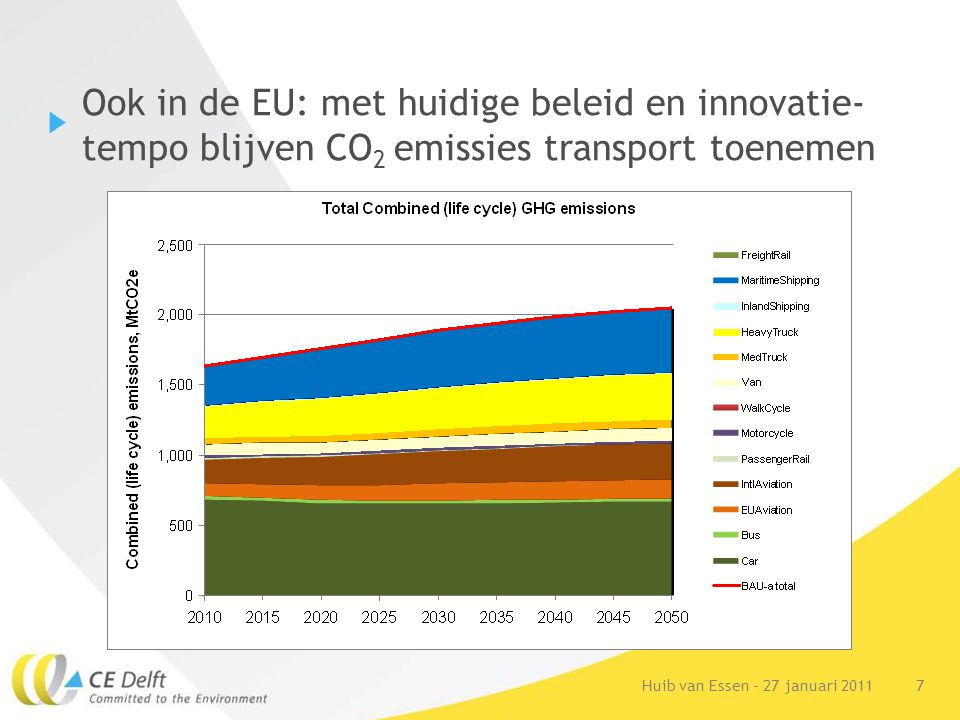 7Huib van Essen - 27 januari 2011 Ook in de EU: met huidige beleid en innovatie- tempo blijven CO 2 emissies transport toenemen