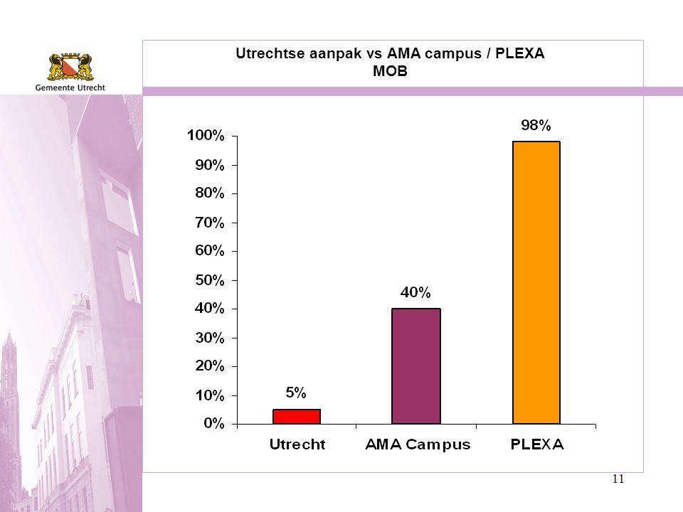 11 Utrechtse aanpak vs AMA campus / PLEXA MOB