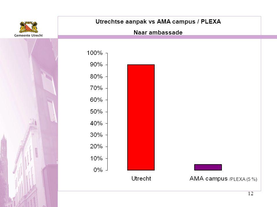 12 Utrechtse aanpak vs AMA campus / PLEXA Naar ambassade /PLEXA (5 %)