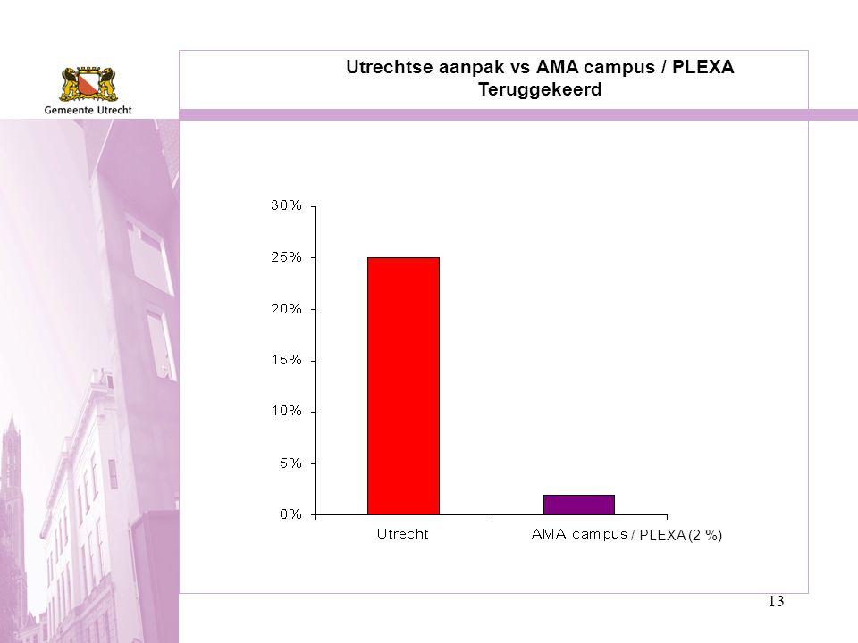 13 Utrechtse aanpak vs AMA campus / PLEXA Teruggekeerd / PLEXA (2 %)