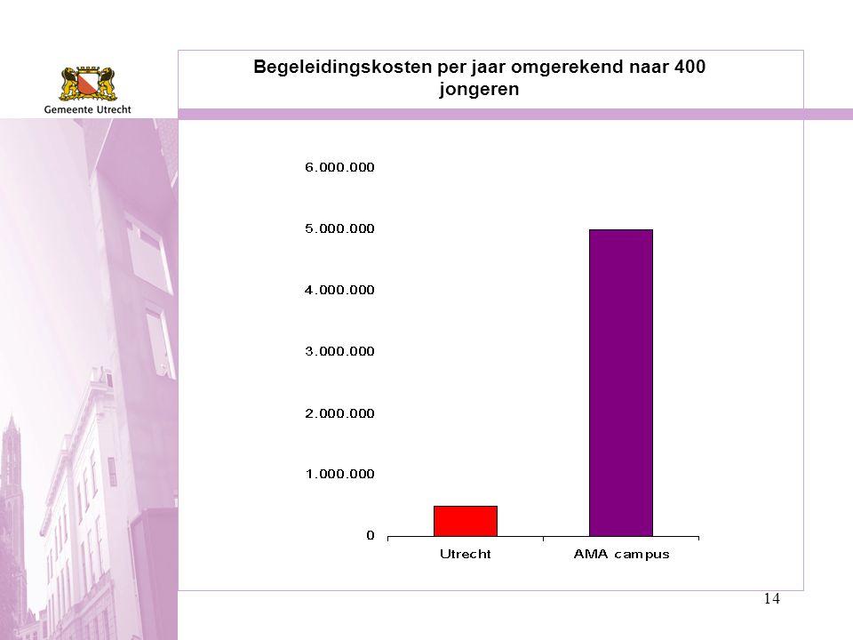 14 Begeleidingskosten per jaar omgerekend naar 400 jongeren