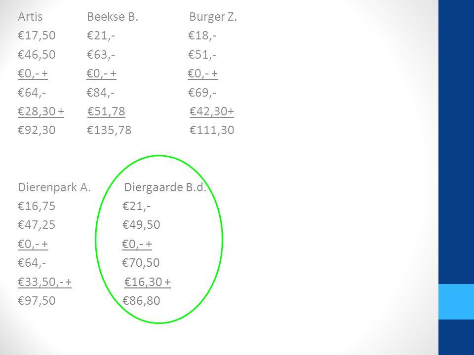 Artis Beekse B. Burger Z. €17,50 €21,- €18,- €46,50 €63,- €51,- €0,- + €0,- + €0,- + €64,- €84,- €69,- €28,30 + €51,78 €42,30+ €92,30 €135,78 €111,30