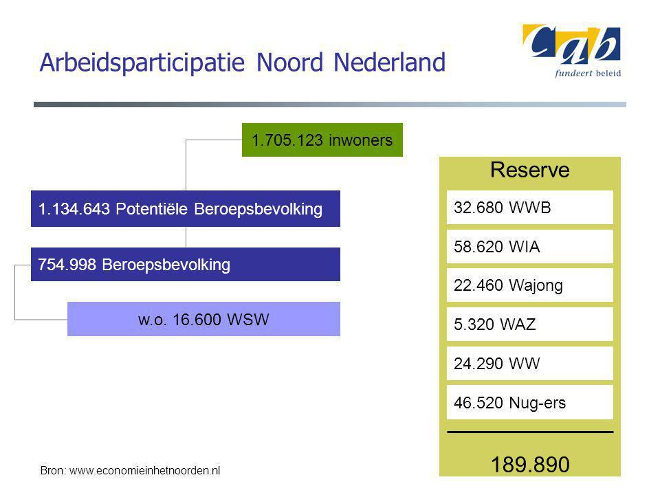 Reserve 189.890 Arbeidsparticipatie Noord Nederland 1.705.123 inwoners 1.134.643 Potentiële Beroepsbevolking 754.998 Beroepsbevolking 32.680 WWB 58.620 WIA 22.460 Wajong 5.320 WAZ 24.290 WW 46.520 Nug-ers w.o.