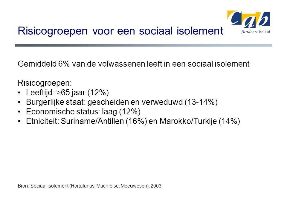 Risicogroepen voor een sociaal isolement Gemiddeld 6% van de volwassenen leeft in een sociaal isolement Risicogroepen: Leeftijd: >65 jaar (12%) Burgerlijke staat: gescheiden en verweduwd (13-14%) Economische status: laag (12%) Etniciteit: Suriname/Antillen (16%) en Marokko/Turkije (14%) Bron: Sociaal isolement (Hortulanus, Machielse, Meeuwesen), 2003