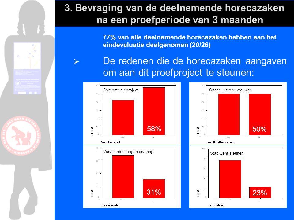 3. Bevraging van de deelnemende horecazaken na een proefperiode van 3 maanden 77% van alle deelnemende horecazaken hebben aan het eindevaluatie deelge