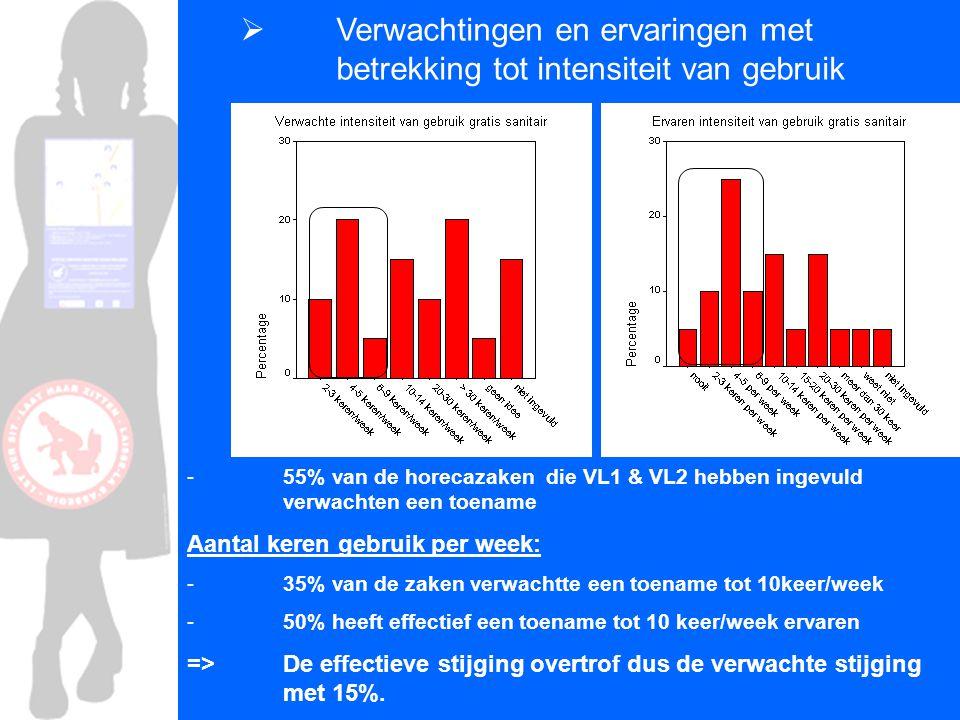  Verwachtingen en ervaringen met betrekking tot intensiteit van gebruik - 55% van de horecazaken die VL1 & VL2 hebben ingevuld verwachten een toename Aantal keren gebruik per week: - 35% van de zaken verwachtte een toename tot 10keer/week - 50% heeft effectief een toename tot 10 keer/week ervaren => De effectieve stijging overtrof dus de verwachte stijging met 15%.