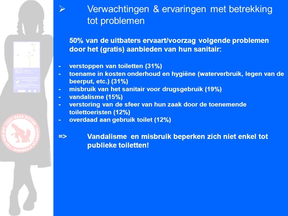  Verwachtingen & ervaringen met betrekking tot problemen 50% van de uitbaters ervaart/voorzag volgende problemen door het (gratis) aanbieden van hun sanitair: - verstoppen van toiletten (31%) - toename in kosten onderhoud en hygiëne (waterverbruik, legen van de beerput, etc.) (31%) - misbruik van het sanitair voor drugsgebruik (19%) - vandalisme (15%) - verstoring van de sfeer van hun zaak door de toenemende toilettoeristen (12%) - overdaad aan gebruik toilet (12%) => Vandalisme en misbruik beperken zich niet enkel tot publieke toiletten!