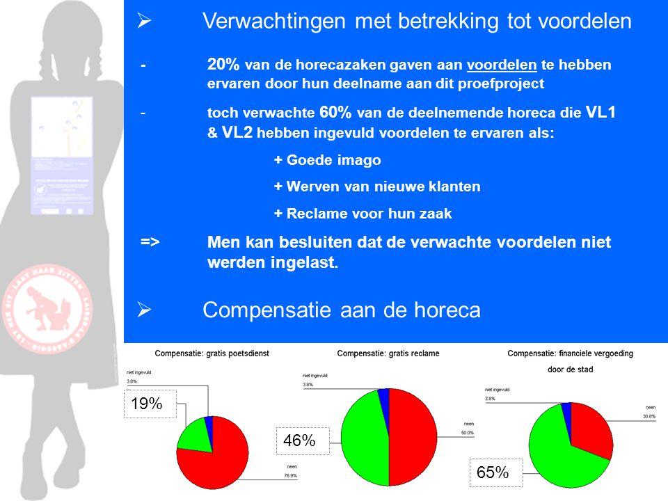 Verwachtingen met betrekking tot voordelen - 20% van de horecazaken gaven aan voordelen te hebben ervaren door hun deelname aan dit proefproject - toch verwachte 60% van de deelnemende horeca die VL1 & VL2 hebben ingevuld voordelen te ervaren als: + Goede imago + Werven van nieuwe klanten + Reclame voor hun zaak => Men kan besluiten dat de verwachte voordelen niet werden ingelast.