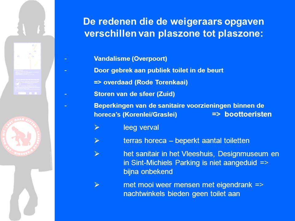 De redenen die de weigeraars opgaven verschillen van plaszone tot plaszone: - Vandalisme (Overpoort) - Door gebrek aan publiek toilet in de beurt => o