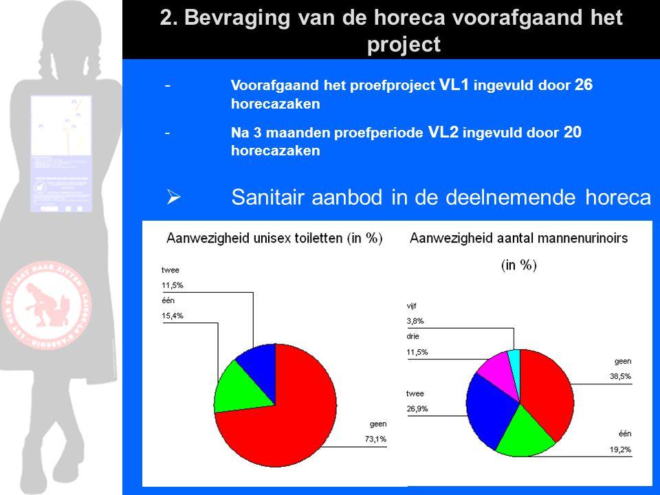 2. Bevraging van de horeca voorafgaand het project - Voorafgaand het proefproject VL1 ingevuld door 26 horecazaken - Na 3 maanden proefperiode VL2 ing