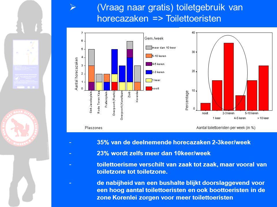  (Vraag naar gratis) toiletgebruik van horecazaken => Toilettoeristen - 35% van de deelnemende horecazaken 2-3keer/week - 23% wordt zelfs meer dan 10