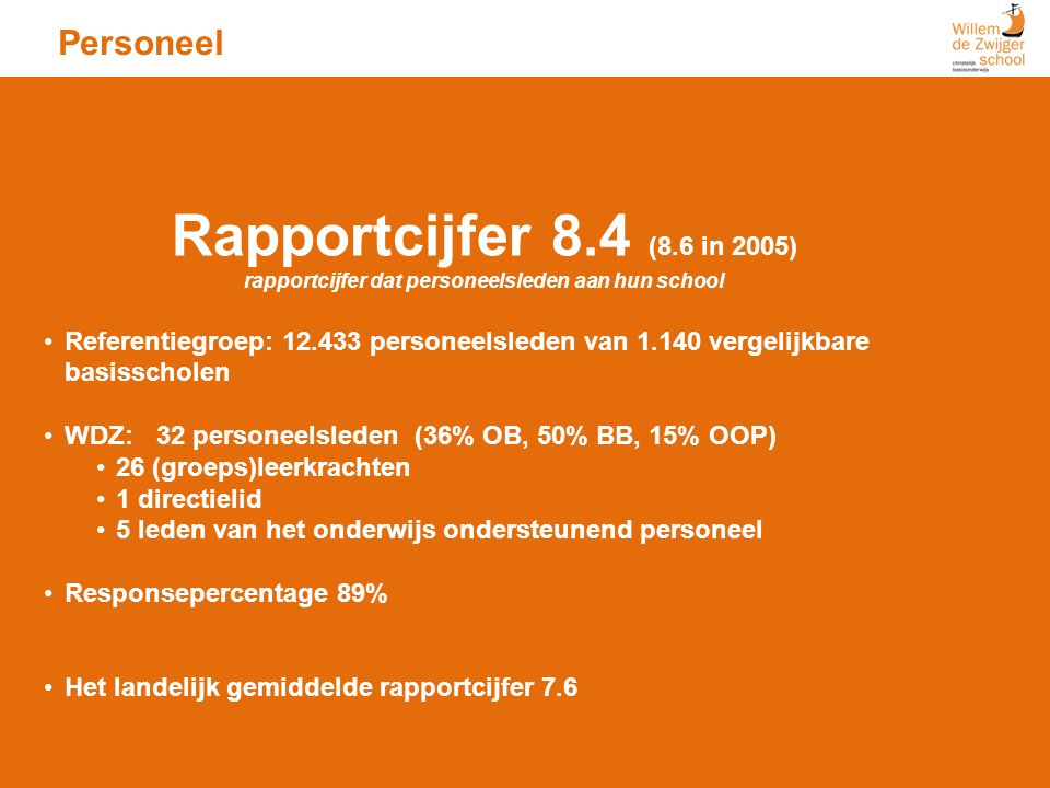 Personeel Rapportcijfer 8.4 (8.6 in 2005) rapportcijfer dat personeelsleden aan hun school Referentiegroep: 12.433 personeelsleden van 1.140 vergelijk