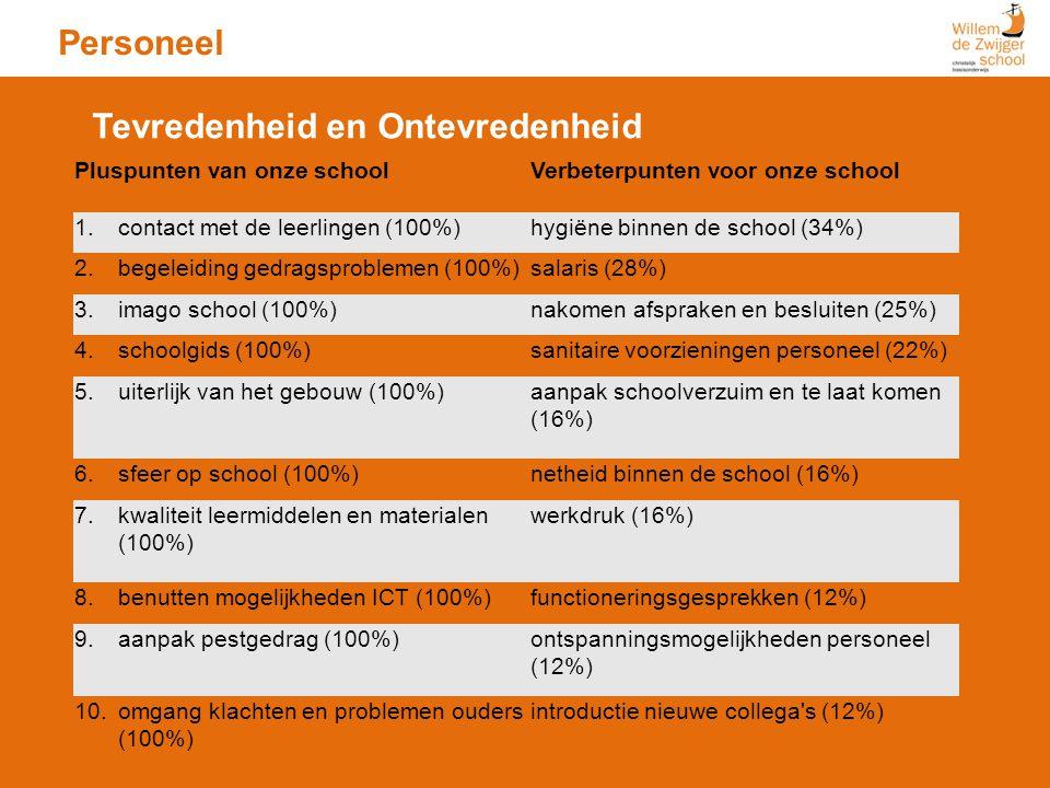 Personeel Pluspunten van onze schoolVerbeterpunten voor onze school 1.contact met de leerlingen (100%)hygiëne binnen de school (34%) 2.begeleiding ged
