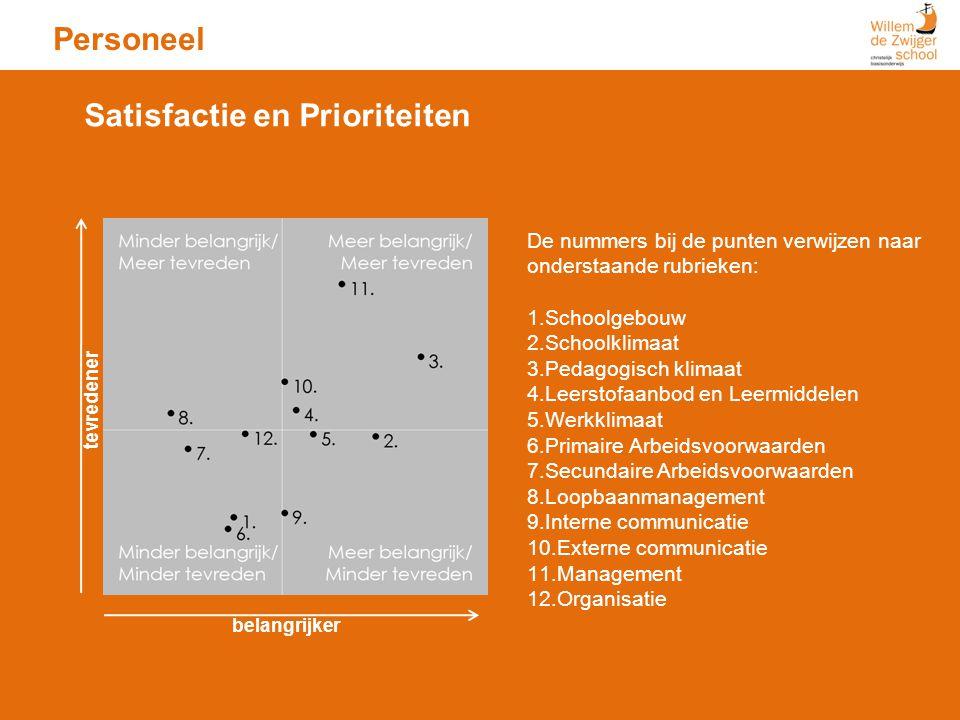 Personeel iguur 7: Satisfactie en Prioriteiten Matrix De nummers bij de punten verwijzen naar onderstaande rubrieken: 1.Schoolgebouw 2.Schoolklimaat 3