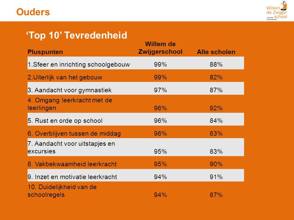 Ouders Pluspunten Willem de ZwijgerschoolAlle scholen 1.Sfeer en inrichting schoolgebouw99%88% 2.Uiterlijk van het gebouw99%82% 3. Aandacht voor gymna