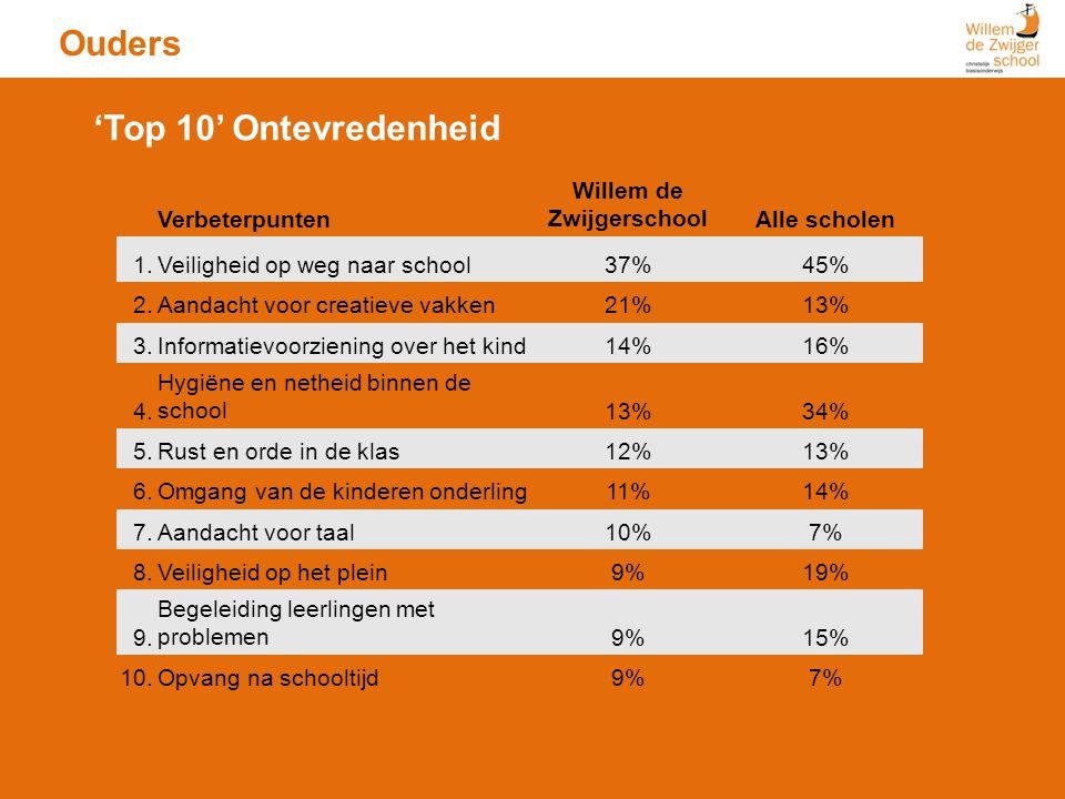 Ouders Verbeterpunten Willem de ZwijgerschoolAlle scholen 1.Veiligheid op weg naar school37%45% 2.Aandacht voor creatieve vakken21%13% 3.Informatievoo