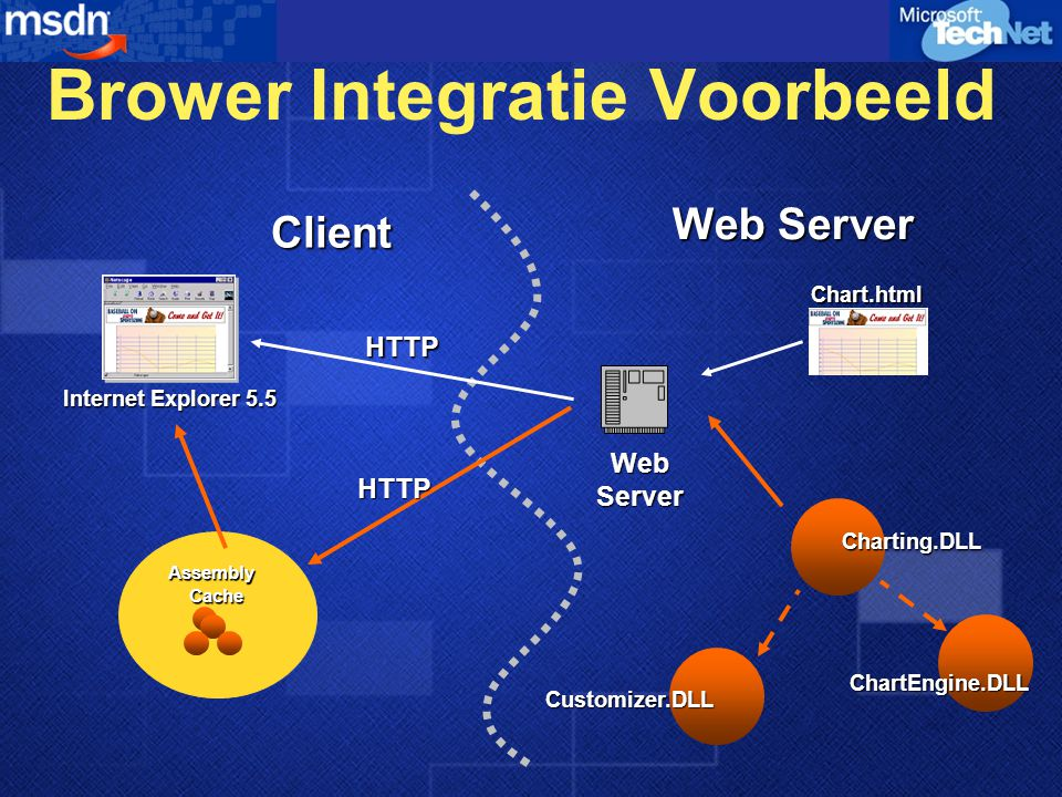 Brower Integratie Voorbeeld Client Web Server Internet Explorer 5.5 Assembly Cache Charting.DLL Chart.html HTTP HTTP ChartEngine.DLL Customizer.DLL