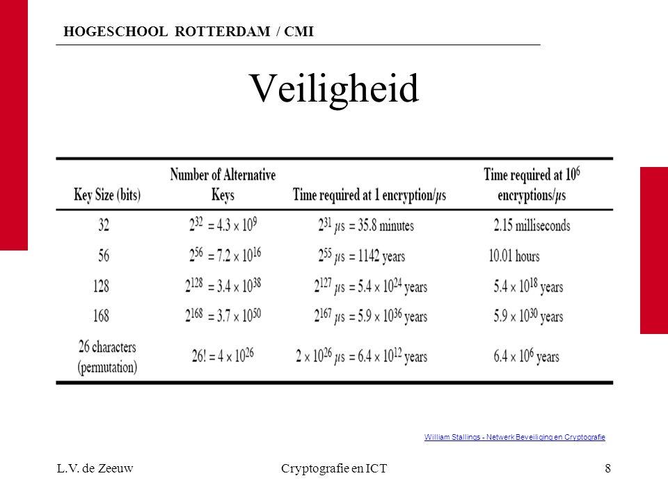 HOGESCHOOL ROTTERDAM / CMI Veiligheid L.V. de ZeeuwCryptografie en ICT8 William Stallings - Netwerk Beveiliging en Cryptografie