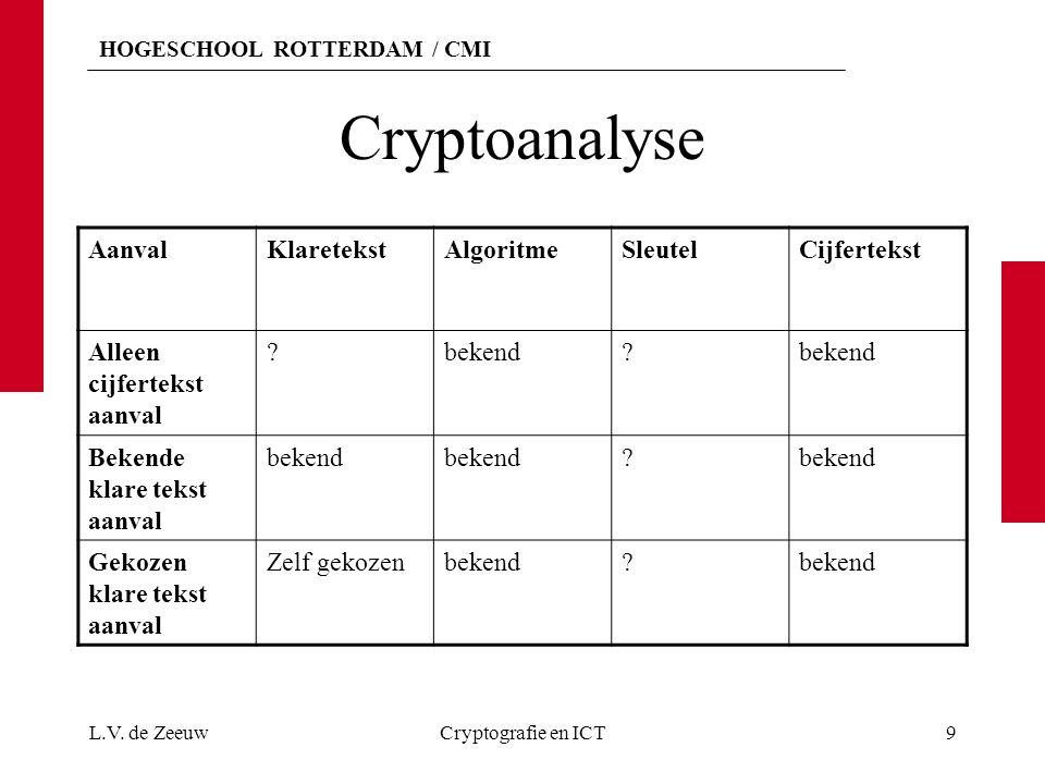 HOGESCHOOL ROTTERDAM / CMI Cryptoanalyse AanvalKlaretekstAlgoritmeSleutelCijfertekst Alleen cijfertekst aanval ?bekend? Bekende klare tekst aanval bek