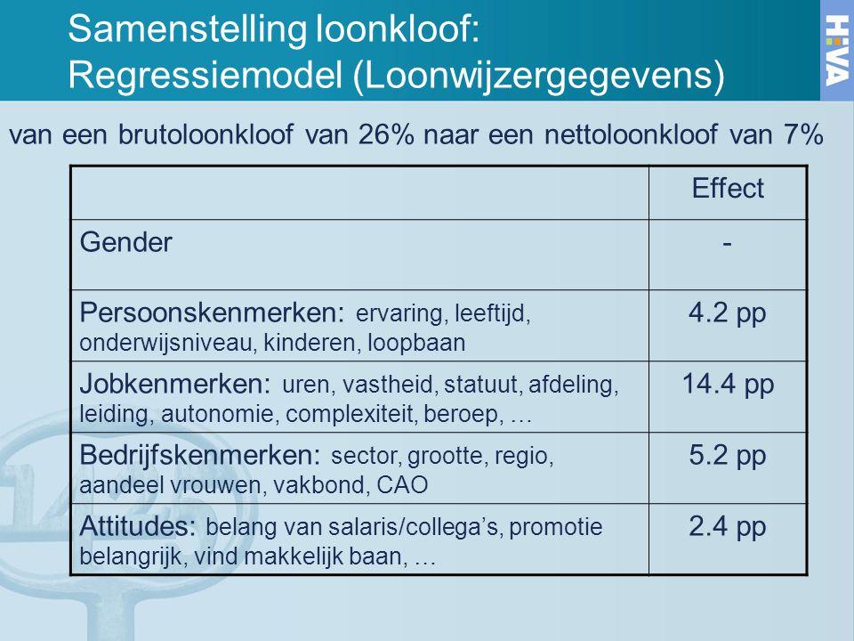 Samenstelling loonkloof: Regressiemodel (Loonwijzergegevens) van een brutoloonkloof van 26% naar een nettoloonkloof van 7% Effect Gender- Persoonskenm