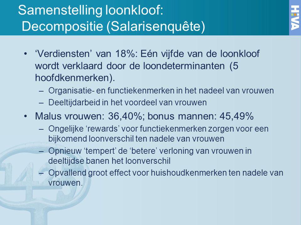 'Verdiensten' van 18%: Eén vijfde van de loonkloof wordt verklaard door de loondeterminanten (5 hoofdkenmerken). –Organisatie- en functiekenmerken in