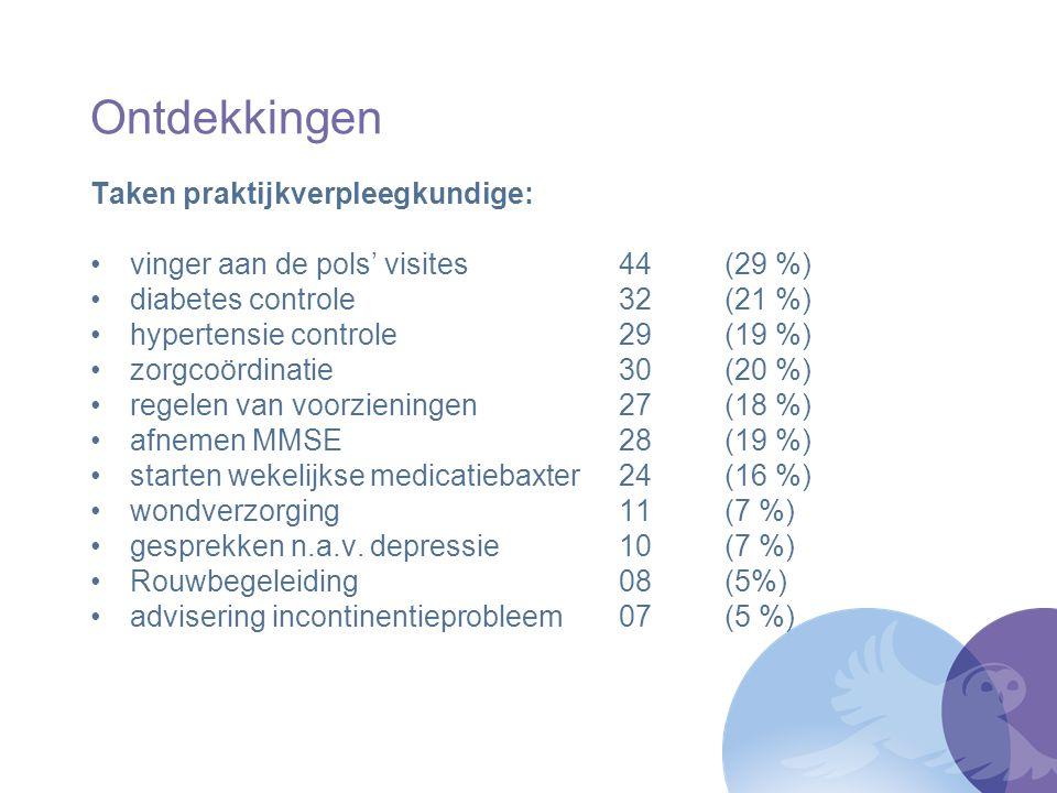 Ontdekkingen Taken praktijkverpleegkundige: vinger aan de pols' visites44 (29 %) diabetes controle32 (21 %) hypertensie controle29 (19 %) zorgcoördina