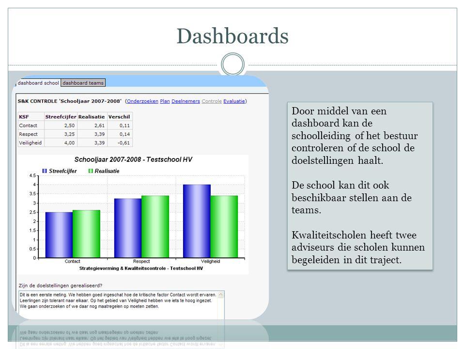 Dashboards Door middel van een dashboard kan de schoolleiding of het bestuur controleren of de school de doelstellingen haalt.