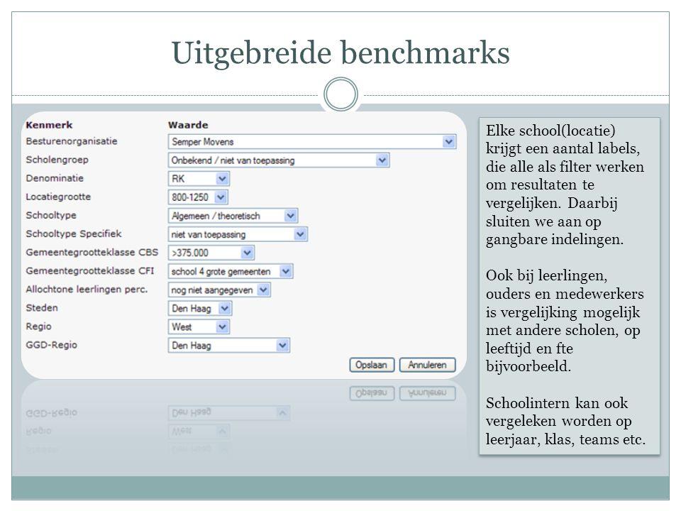 Uitgebreide benchmarks Elke school(locatie) krijgt een aantal labels, die alle als filter werken om resultaten te vergelijken.