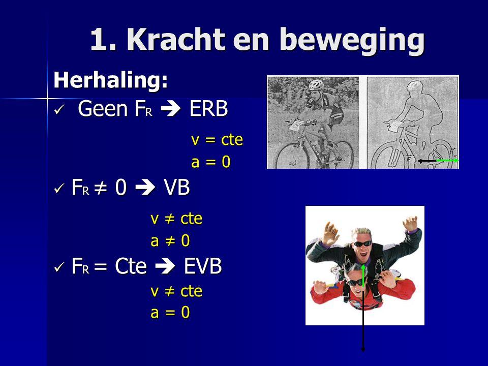 1. Kracht en beweging Herhaling: Geen F R  ERB Geen F R  ERB v = cte v = cte a = 0 a = 0 F R ≠ 0  VB F R ≠ 0  VB v ≠ cte a ≠ 0 F R = Cte  EVB F R