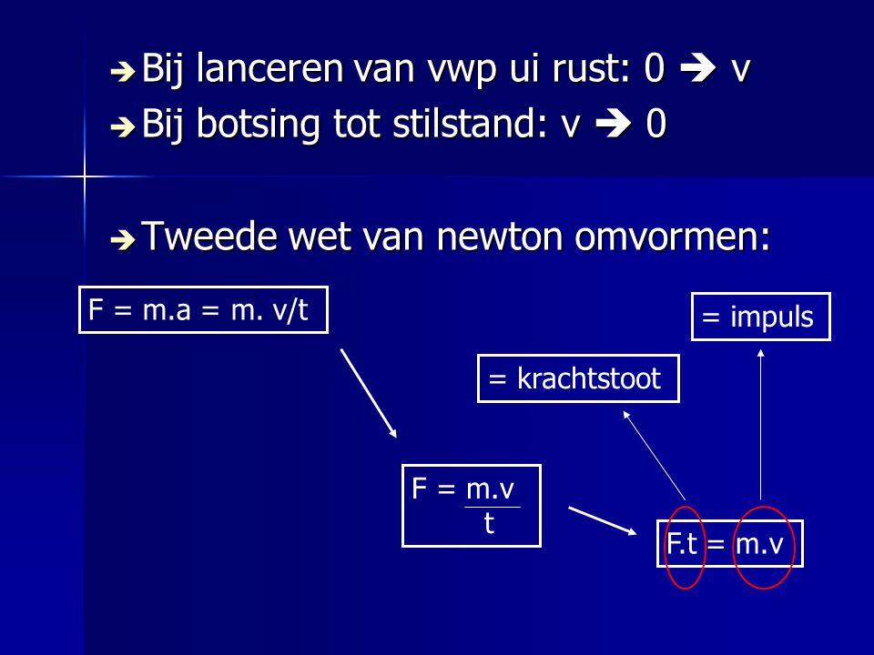  Bij lanceren van vwp ui rust: 0  v  Bij botsing tot stilstand: v  0  Tweede wet van newton omvormen: F = m.a = m. v/t F = m.v t F.t = m.v = krac