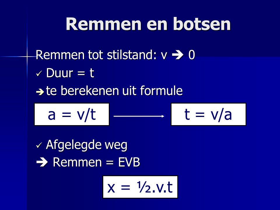 Remmen en botsen Remmen tot stilstand: v  0 Duur = t Duur = t  te berekenen uit formule Afgelegde weg Afgelegde weg  Remmen = EVB t = v/aa = v/t x