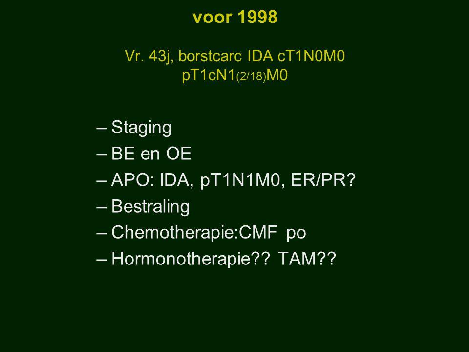 voor 1998 Vr. 43j, borstcarc IDA cT1N0M0 pT1cN1 (2/18) M0 –Staging –BE en OE –APO: IDA, pT1N1M0, ER/PR? –Bestraling –Chemotherapie:CMF po –Hormonother