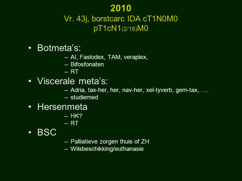 Medische veranderingen Heelkunde: »Minder mastectomie »Sentinelbiopsie »Peroperatoire echografie Beeldvorming »Mammo-echo, NMR »Mammotoombiopsie »(PET) »screening APO: »T: Sectieranden, grootte, »N: micrometa's, ITC, »ER/PR »Cerb-2 »PI Staging/prognose en guided therapie 1998 2010